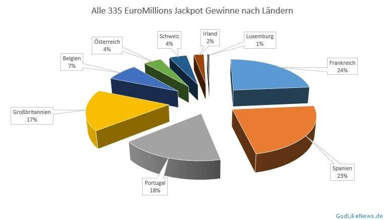 Euromillionen Statistik