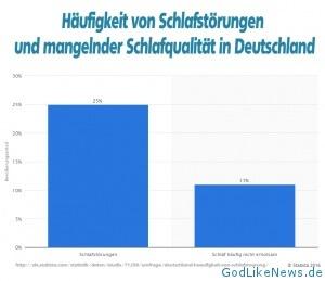 Prozentualer Anteil Schlafstörungen in Deutschland 2016 - Statistik - © Statista