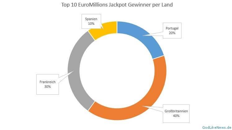 wo wurde der euromillionen jackpot gewonnen