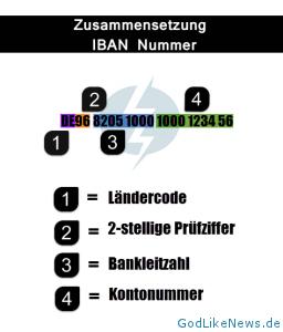 Zusammensetzung-IBAN-Nummer